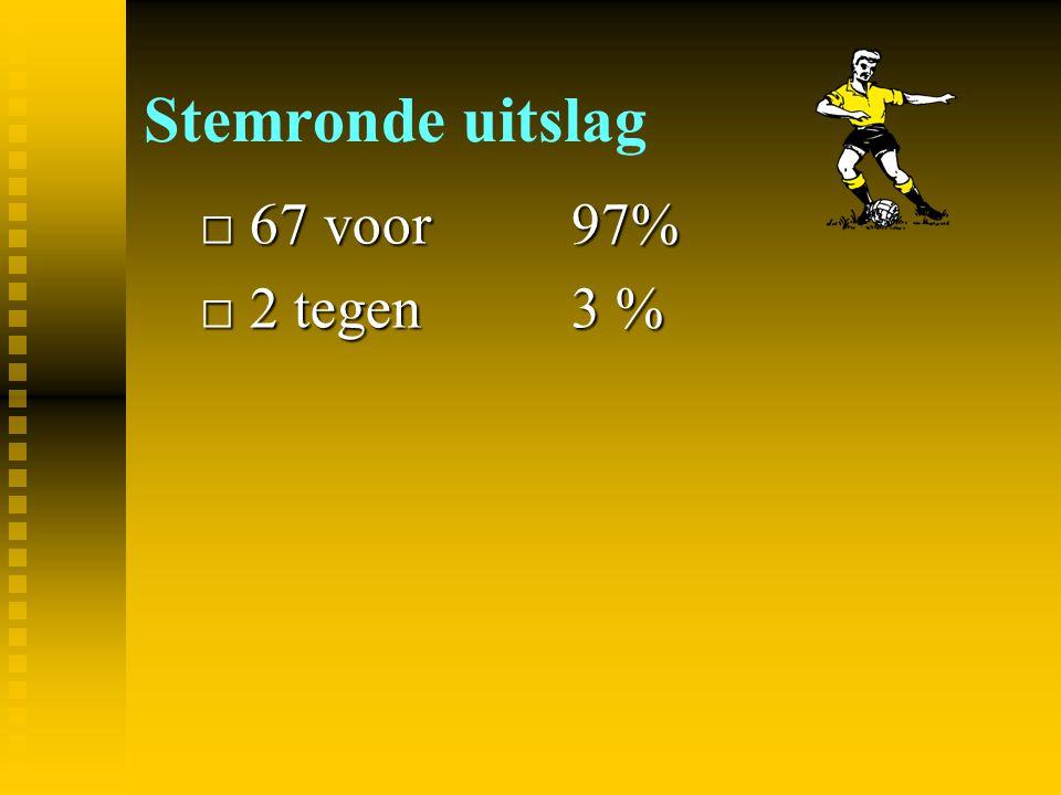 Stemronde uitslag □ 67 voor 97% □ 2 tegen3 %