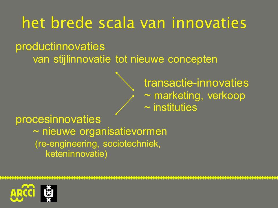 productinnovaties van stijlinnovatie tot nieuwe concepten transactie-innovaties ~ marketing, verkoop ~ instituties procesinnovaties ~ nieuwe organisatievormen (re-engineering, sociotechniek, keteninnovatie) het brede scala van innovaties