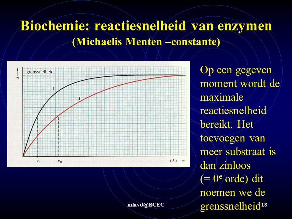mlavd@BCEC18 Biochemie: reactiesnelheid van enzymen (Michaelis Menten –constante) Op een gegeven moment wordt de maximale reactiesnelheid bereikt. Het