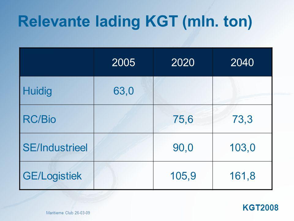 Maritieme Club 26-03-09 Relevante lading KGT (mln. ton) 200520202040 Huidig63,0 RC/Bio75,673,3 SE/Industrieel90,0103,0 GE/Logistiek105,9161,8 KGT2008