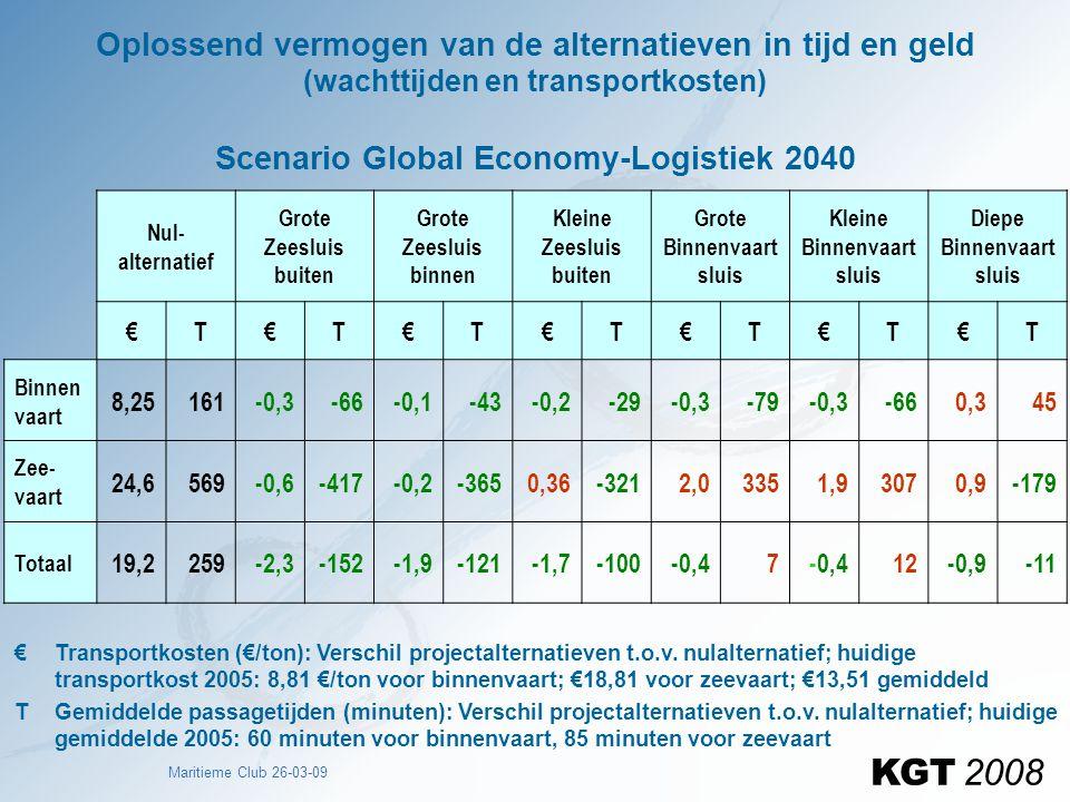 Maritieme Club 26-03-09 Oplossend vermogen van de alternatieven in tijd en geld (wachttijden en transportkosten) Scenario Global Economy-Logistiek 204