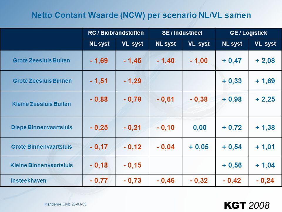 Maritieme Club 26-03-09 Netto Contant Waarde (NCW) per scenario NL/VL samen RC / BiobrandstoffenSE / IndustrieelGE / Logistiek NL systVL systNL systVL