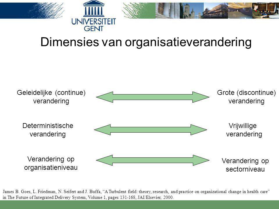 Dimensies van organisatieverandering Geleidelijke (continue) verandering Grote (discontinue) verandering Deterministische verandering Vrijwillige verandering Verandering op organisatieniveau Verandering op sectorniveau James B.