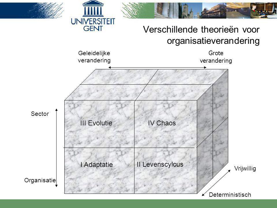 Verschillende theorieën voor organisatieverandering Geleidelijke verandering Sector Organisatie Deterministisch Vrijwillig Grote verandering III Evolutie I Adaptatie II Levenscylcus IV Chaos