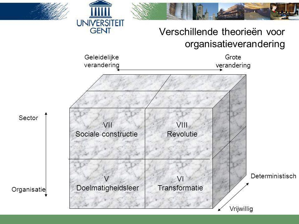 Verschillende theorieën voor organisatieverandering Geleidelijke verandering Sector Organisatie Deterministisch Vrijwillig Grote verandering VII Sociale constructie VIII Revolutie VI Transformatie V Doelmatigheidsleer