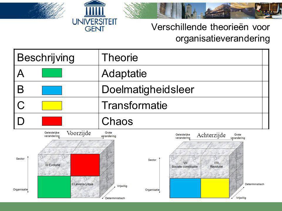 Verschillende theorieën voor organisatieverandering BeschrijvingTheorie AAdaptatie BDoelmatigheidsleer CTransformatie DChaos Voorzijde Achterzijde