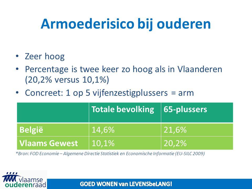 Armoederisico bij ouderen Zeer hoog Percentage is twee keer zo hoog als in Vlaanderen (20,2% versus 10,1%) Concreet: 1 op 5 vijfenzestigplussers = arm *Bron: FOD Economie – Algemene Directie Statistiek en Economische Informatie (EU-SILC 2009) Totale bevolking65-plussers België14,6%21,6% Vlaams Gewest10,1%20,2%
