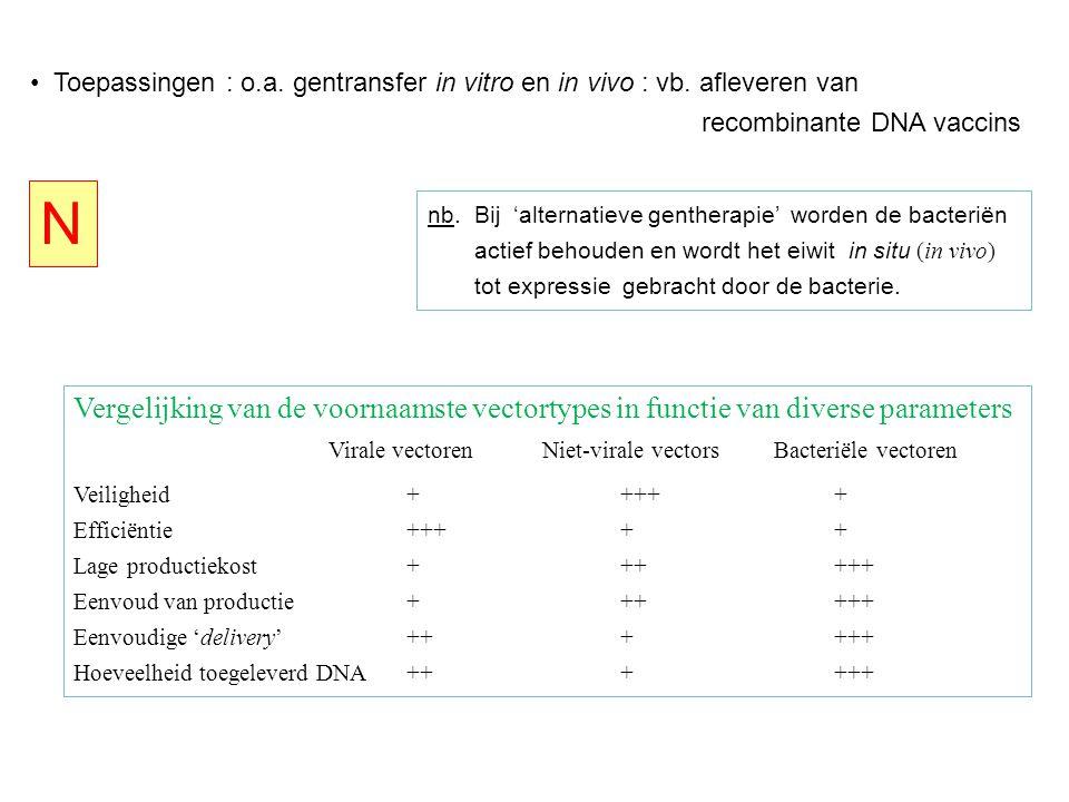 Toepassingen : o.a.gentransfer in vitro en in vivo : vb.