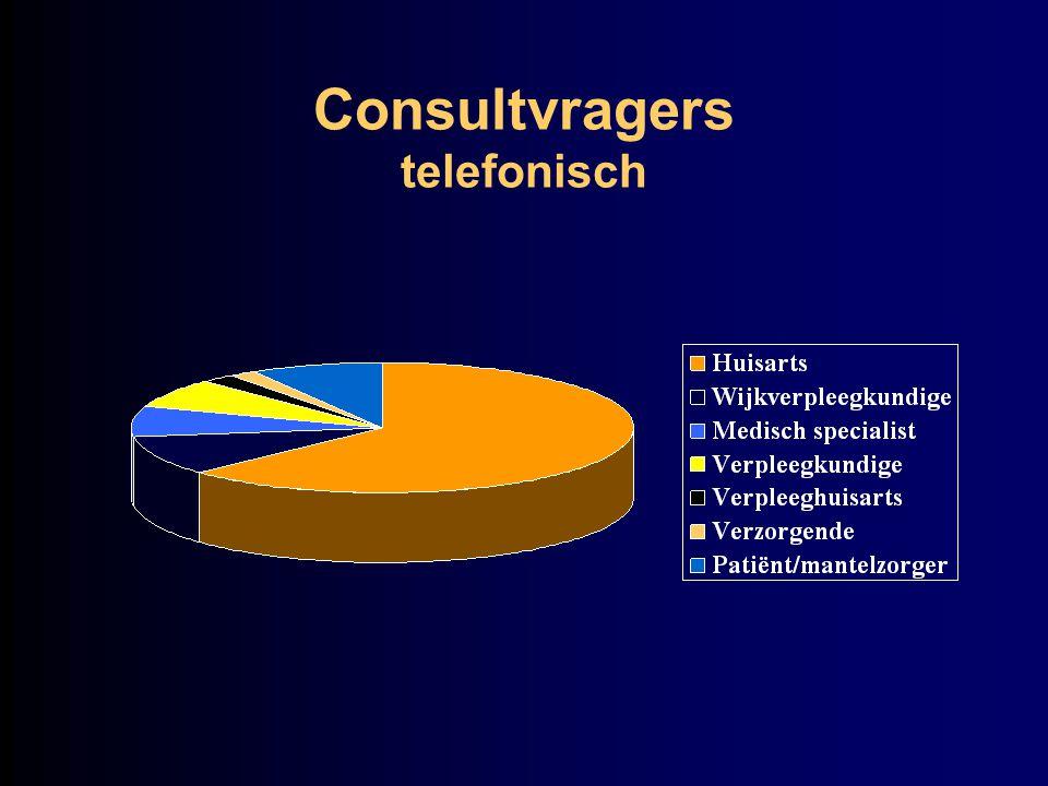 Consultvragers telefonisch