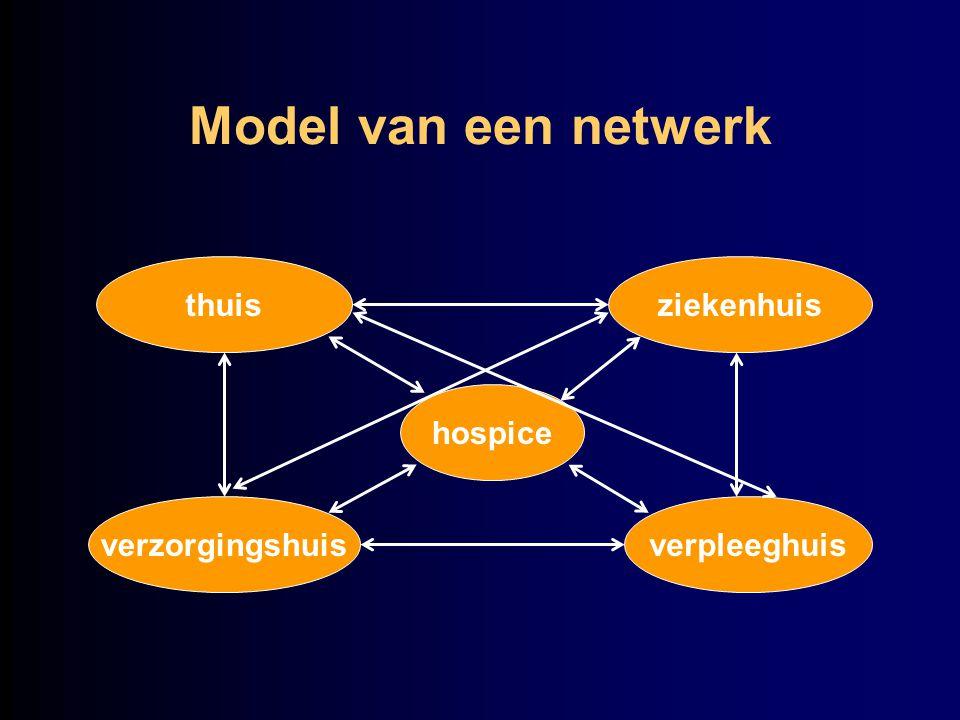 Model van een netwerk thuis verzorgingshuis ziekenhuis verpleeghuis hospice