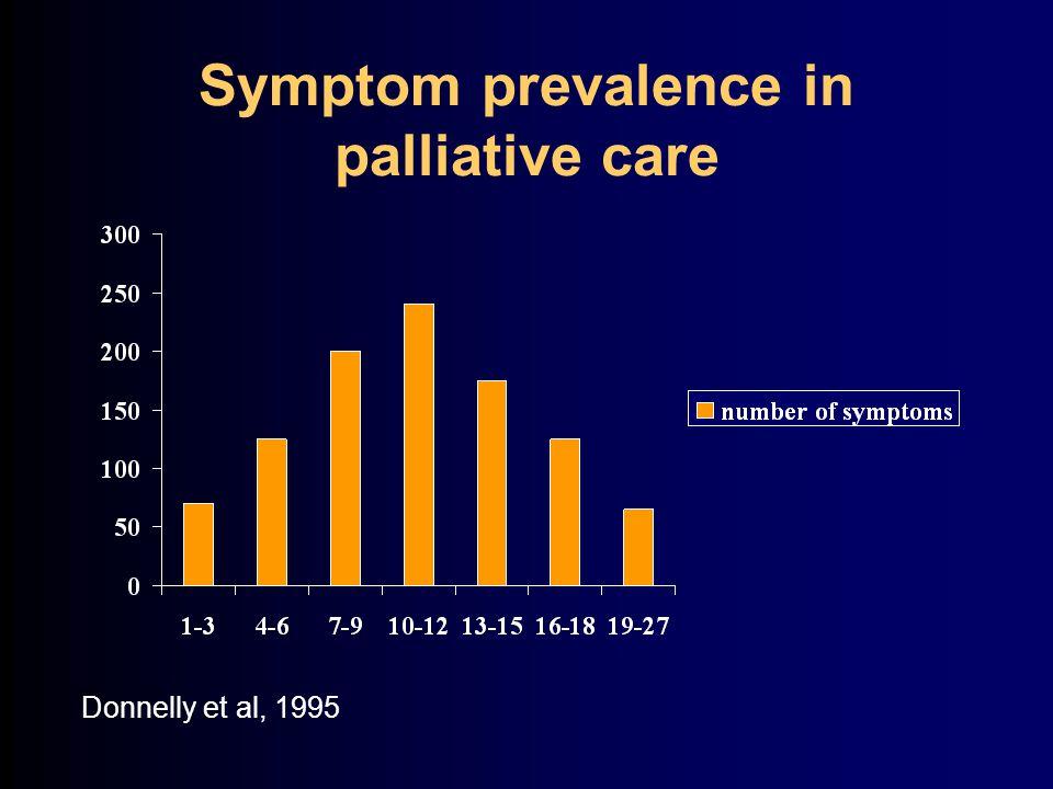 Symptom prevalence in palliative care Donnelly et al, 1995