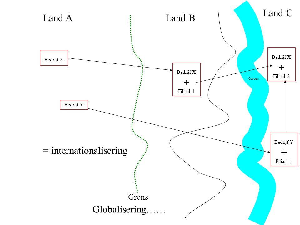 Land ALand B Grens Bedrijf X Bedrijf X + Filiaal 1 = internationalisering Oceaan Bedrijf X + Filiaal 2 Bedrijf Y Bedrijf Y + Filiaal 1 Land C Globalisering……