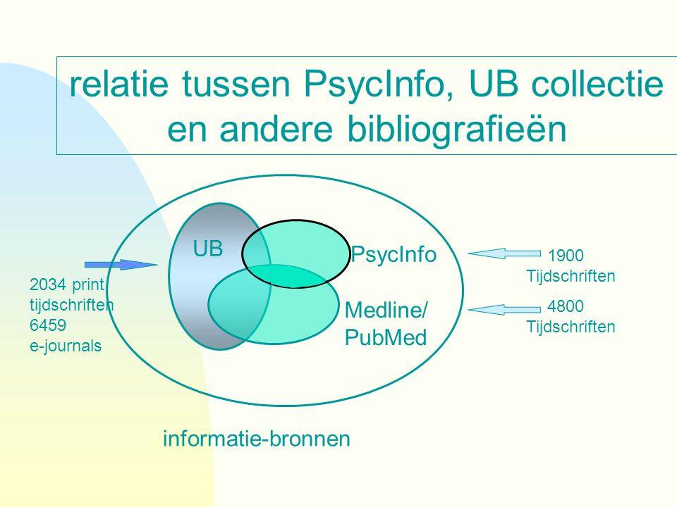 relatie tussen PsycInfo, UB collectie en andere bibliografieën 1900 Tijdschriften 2034 print tijdschriften 6459 e-journals 4800 Tijdschriften informat