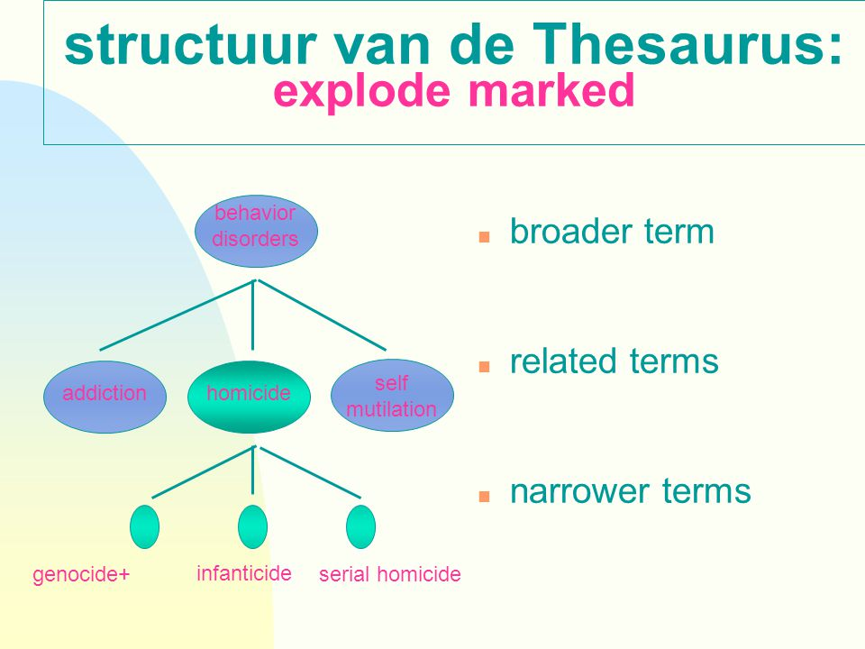 structuur van de Thesaurus: explode marked n broader term n related terms n narrower terms addiction behavior disorders homicide self mutilation genocide+ infanticide serial homicide