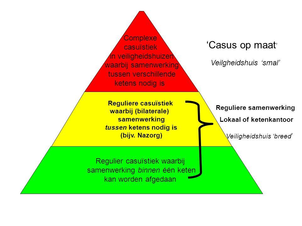Regulier casuïstiek waarbij samenwerking binnen één keten kan worden afgedaan Reguliere casuïstiek waarbij (bilaterale) samenwerking tussen ketens nod