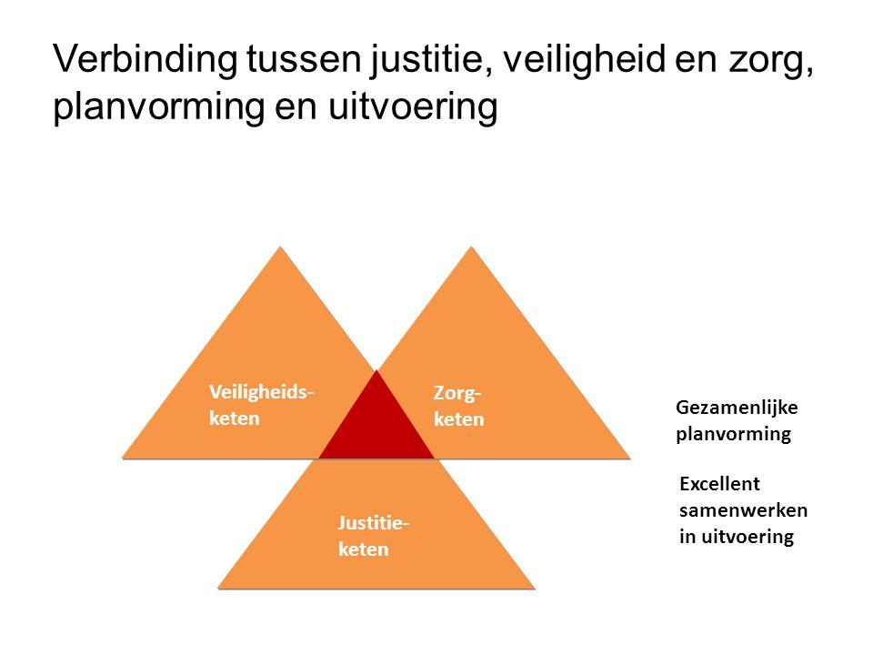 Justitie- keten Veiligheids- keten Zorg- keten Zorg- keten Gezamenlijke planvorming Excellent samenwerken in uitvoering Verbinding tussen justitie, ve