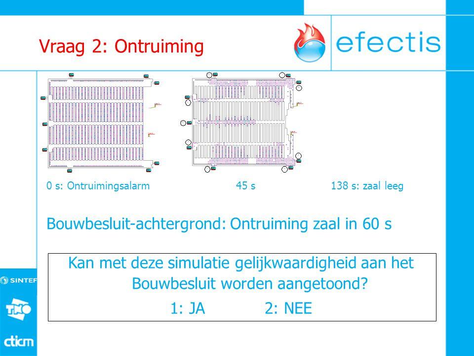 Vraag 2: Ontruiming 0 s: Ontruimingsalarm45 s138 s: zaal leeg Bouwbesluit-achtergrond: Ontruiming zaal in 60 s Kan met deze simulatie gelijkwaardigheid aan het Bouwbesluit worden aangetoond.