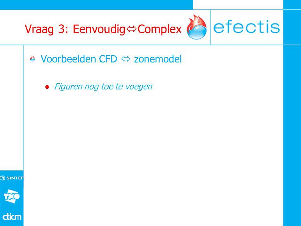 Vraag 3: Eenvoudig  Complex Voorbeelden CFD  zonemodel ● Figuren nog toe te voegen