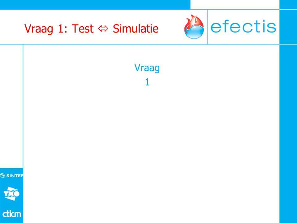 Vraag 1: Test  Simulatie Vraag 1