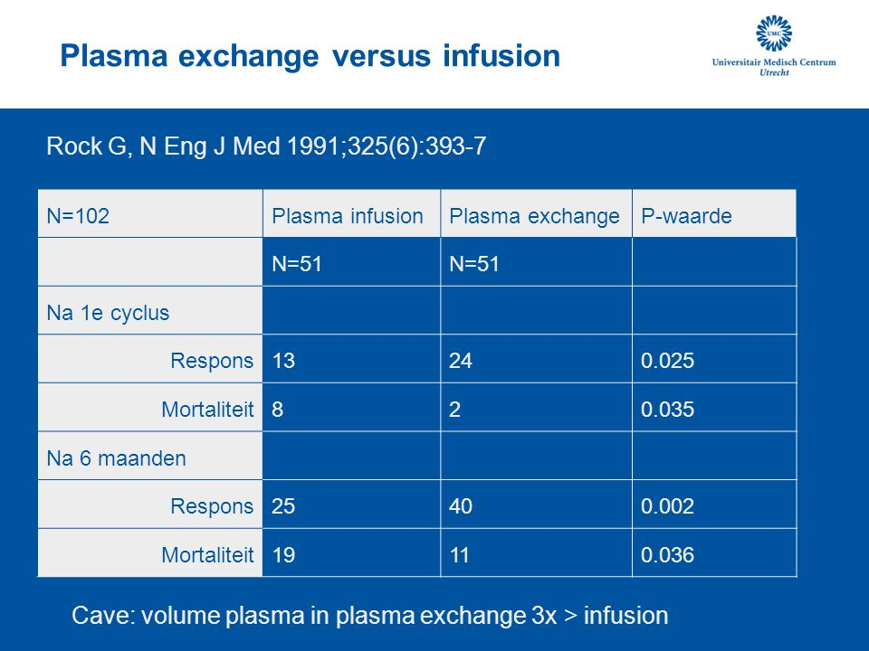 Plasma exchange versus infusion N=102Plasma infusionPlasma exchangeP-waarde N=51 Na 1e cyclus Respons13240.025 Mortaliteit820.035 Na 6 maanden Respons
