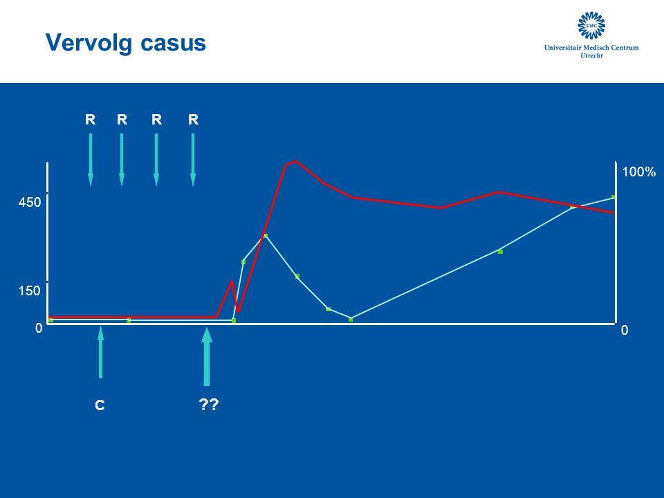 Vervolg casus ?? C RRRR C = ciclosporine 450 0 150 100% 0