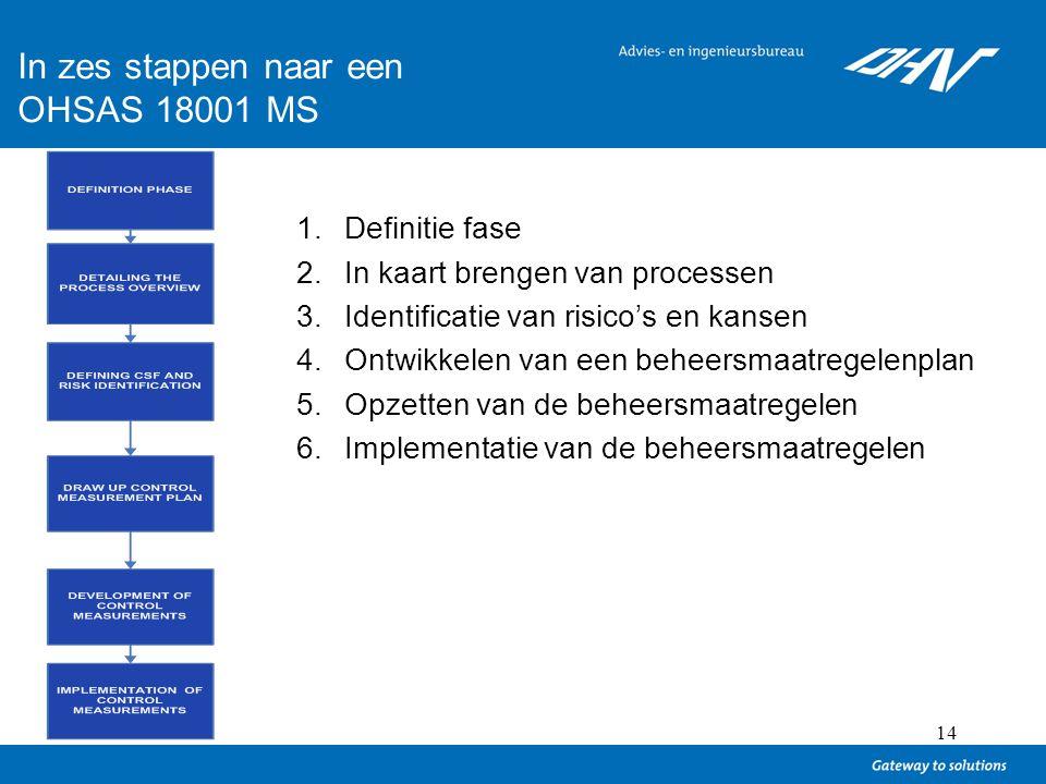 14 In zes stappen naar een OHSAS 18001 MS 1.Definitie fase 2.In kaart brengen van processen 3.Identificatie van risico's en kansen 4.Ontwikkelen van e