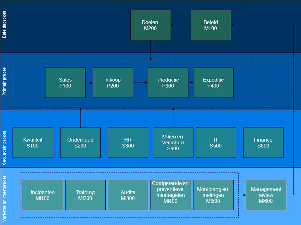 15 Definitie fase Primair proces Secundair proces Verbeter en meetproces Beleidsproces Inkoop P200 Expeditie P400 Kwaliteit S100 HR S300 Milieu en Vei
