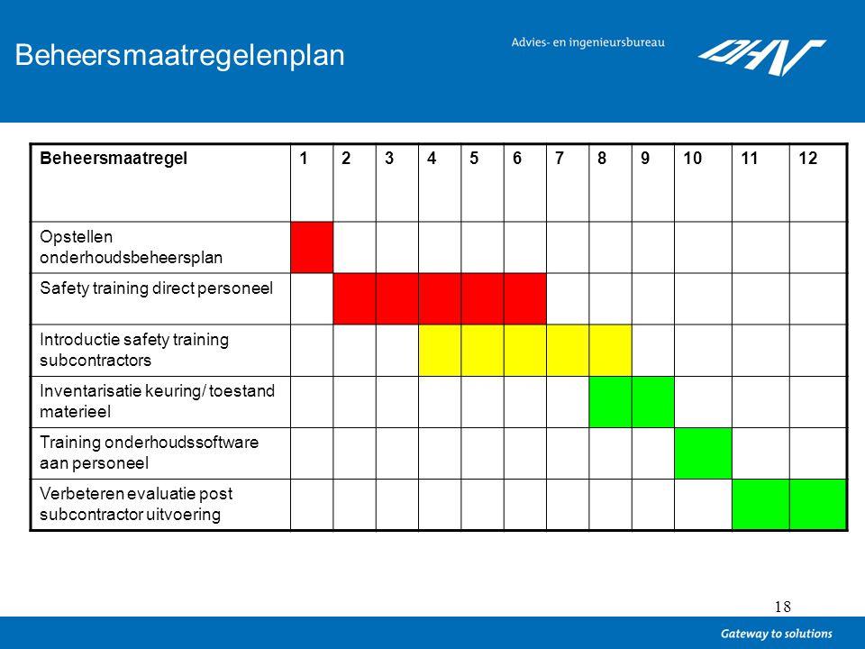 18 Ontwikkelen van een beheersmaatregelenplan Beheersmaatregel123456789101112 Opstellen onderhoudsbeheersplan Safety training direct personeel Introdu