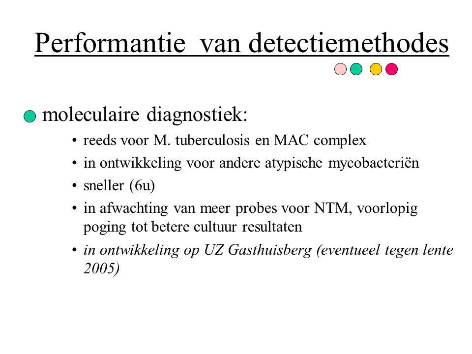 Performantie van detectiemethodes moleculaire diagnostiek: reeds voor M. tuberculosis en MAC complex in ontwikkeling voor andere atypische mycobacteri