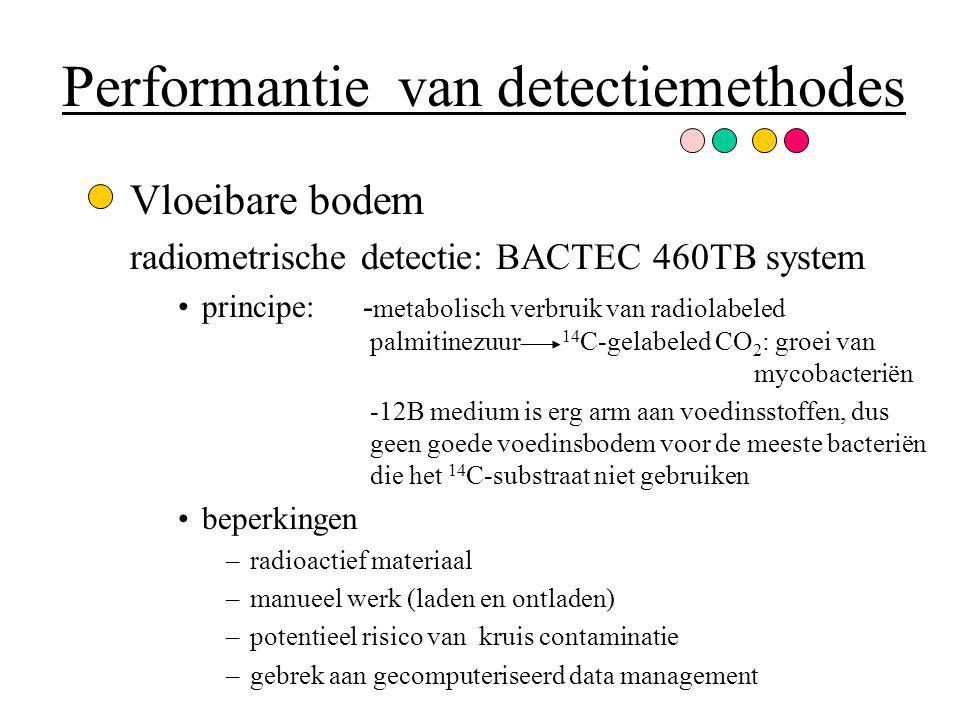 Performantie van detectiemethodes Vloeibare bodem radiometrische detectie: BACTEC 460TB system principe: - metabolisch verbruik van radiolabeled palmi