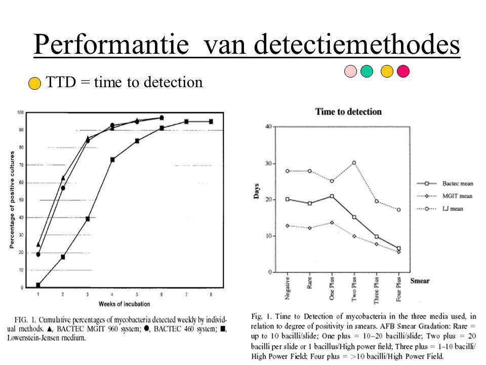 Performantie van detectiemethodes TTD = time to detection