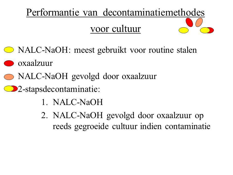 Performantie van decontaminatiemethodes voor cultuur NALC-NaOH: meest gebruikt voor routine stalen oxaalzuur NALC-NaOH gevolgd door oxaalzuur 2-stapsdecontaminatie: 1.NALC-NaOH 2.NALC-NaOH gevolgd door oxaalzuur op reeds gegroeide cultuur indien contaminatie