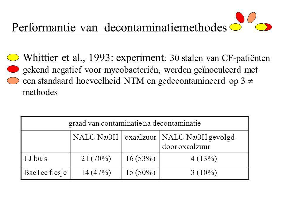 Performantie van decontaminatiemethodes Whittier et al., 1993: experiment : 30 stalen van CF-patiënten gekend negatief voor mycobacteriën, werden geïnoculeerd met een standaard hoeveelheid NTM en gedecontamineerd op 3  methodes graad van contaminatie na decontaminatie NALC-NaOHoxaalzuurNALC-NaOH gevolgd door oxaalzuur LJ buis21 (70%)16 (53%)4 (13%) BacTec flesje14 (47%)15 (50%)3 (10%)