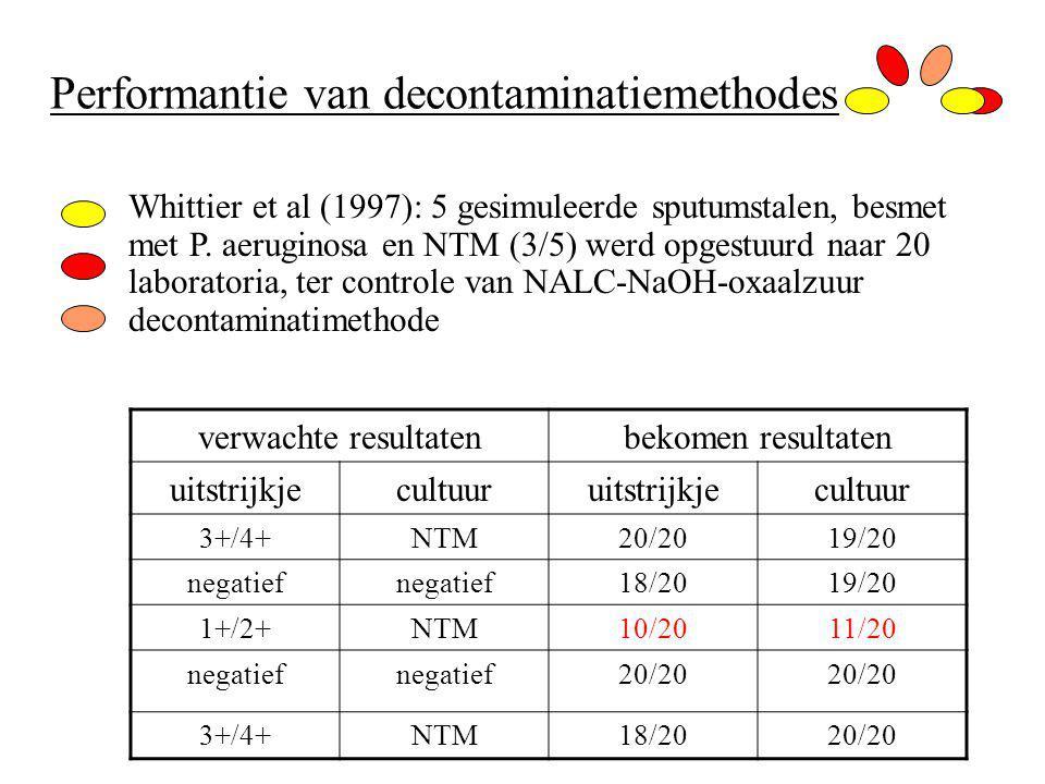 Performantie van decontaminatiemethodes Whittier et al (1997): 5 gesimuleerde sputumstalen, besmet met P. aeruginosa en NTM (3/5) werd opgestuurd naar