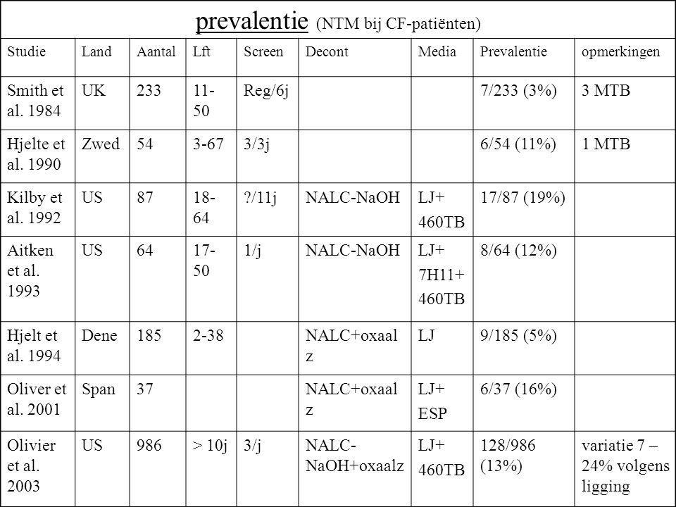 prevalentie (NTM bij CF-patiënten) StudieLandAantalLftScreenDecontMediaPrevalentieopmerkingen Smith et al. 1984 UK23311- 50 Reg/6j7/233 (3%)3 MTB Hjel