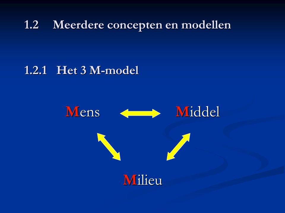 1.2 Meerdere concepten en modellen 1.2.1 Het 3 M-model Mens Middel Milieu
