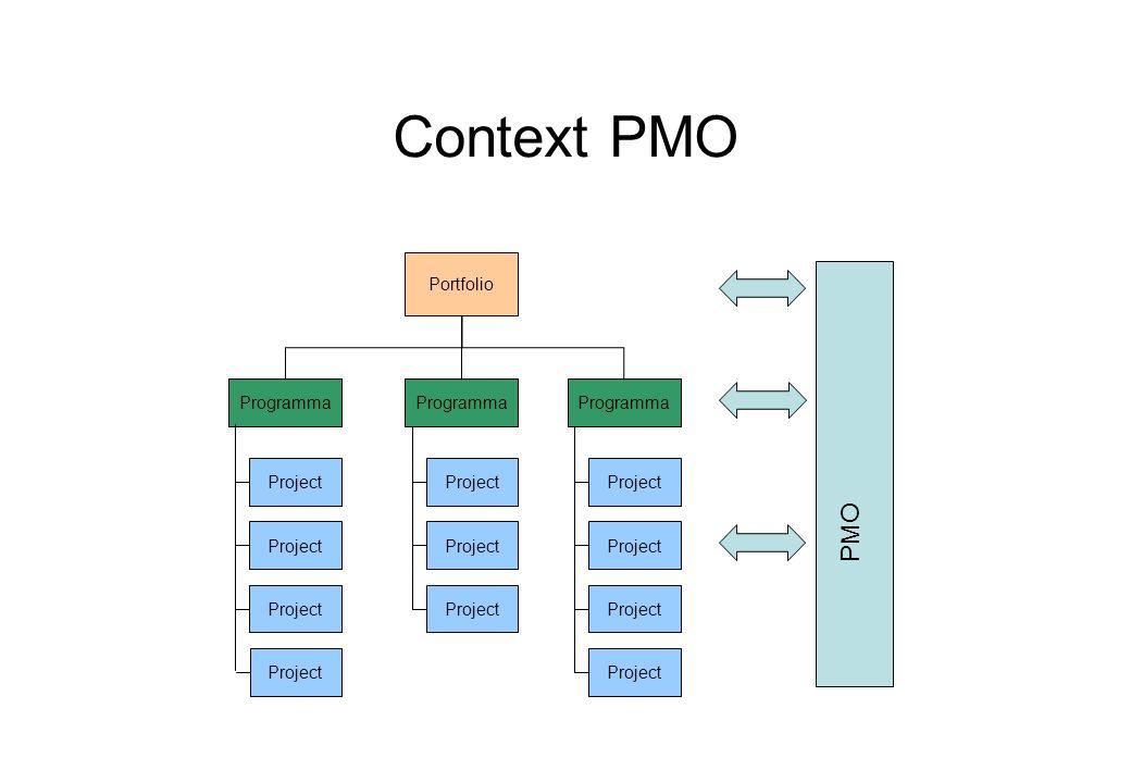 Context PMO Portfolio Programma Project Programma Project PMO