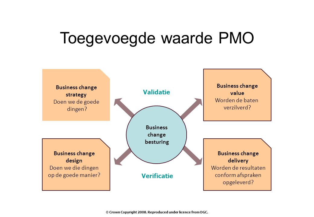 Business change strategy Doen we de goede dingen? Business change value Worden de baten verzilverd? Business change design Doen we die dingen op de go