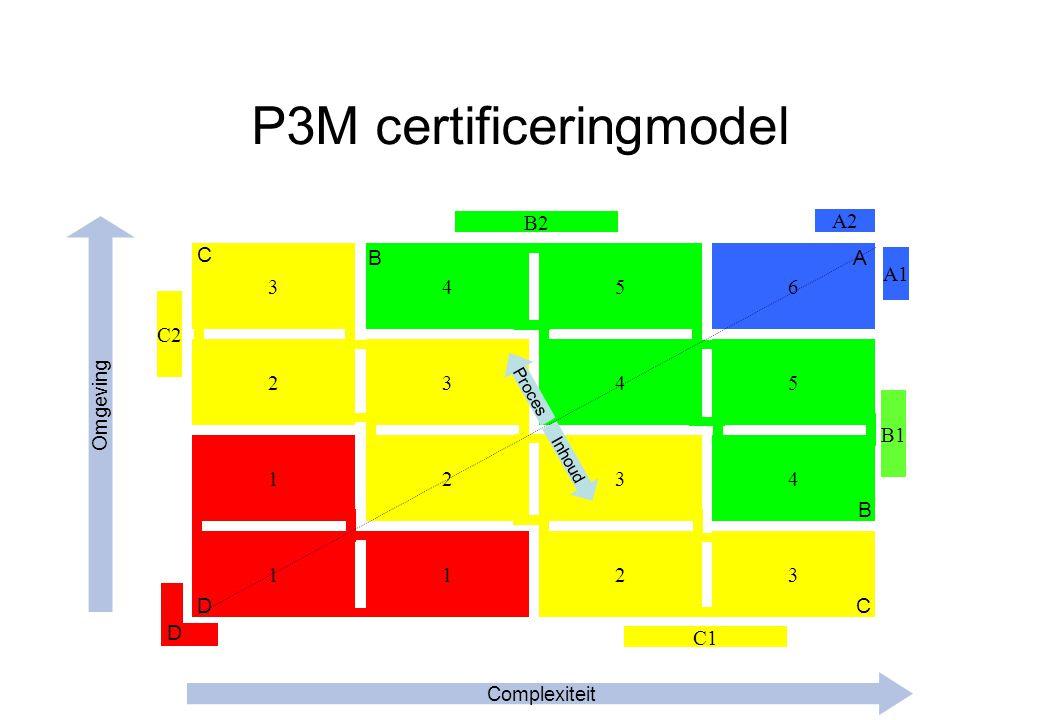 1 3 2 1 4 3 2 5 4 3 6 5 4 123 C1 D B2 Proces Inhoud Complexiteit Omgeving C A B CD A2 B1 C2 A1 B P3M certificeringmodel