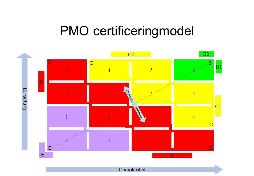 1 3 2 1 4 3 2 5 4 3 6 5 4 123 D E C2 Proces Inhoud Complexiteit Omgeving D B C DE B2 C1 D B1 C PMO certificeringmodel
