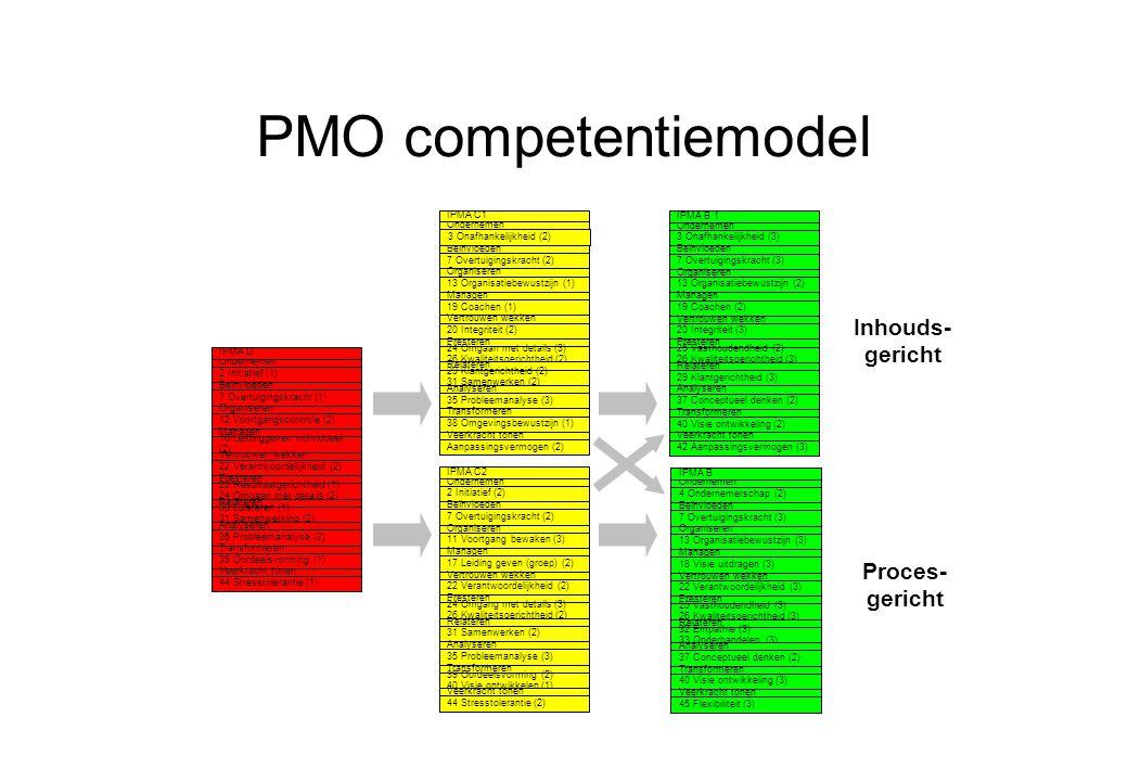 PMO competentiemodel