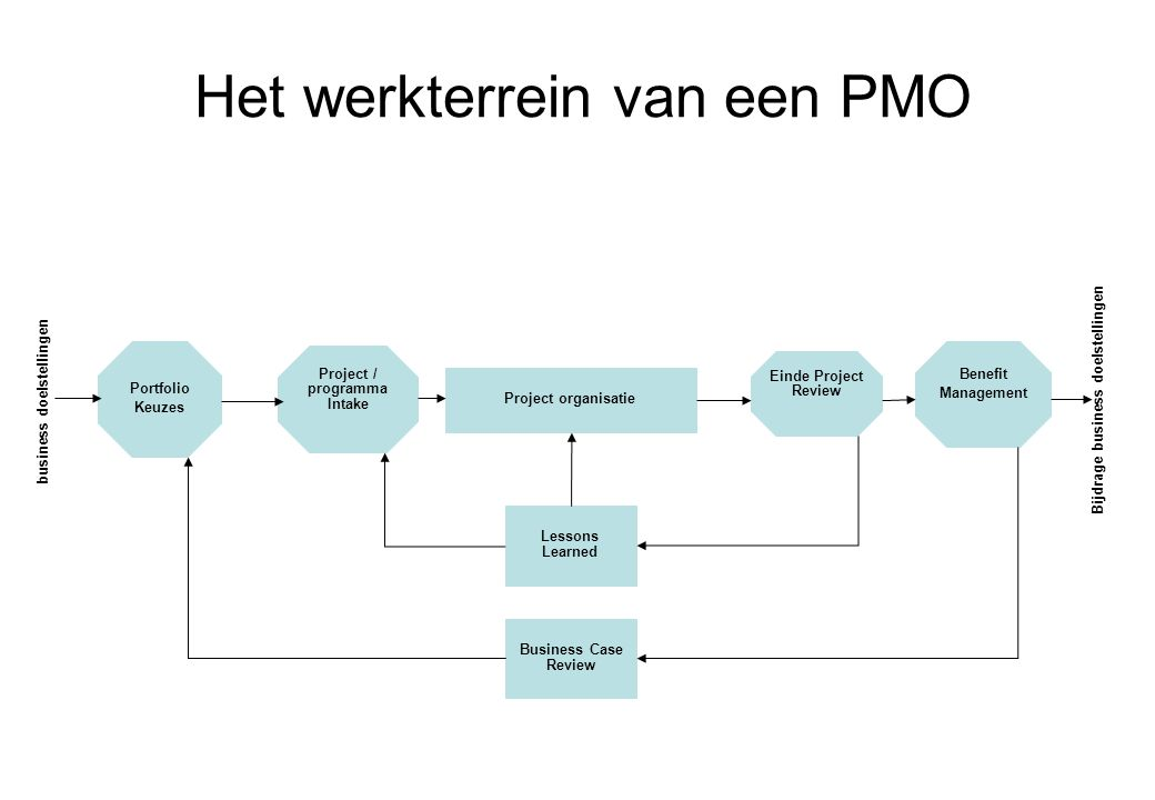 Het werkterrein van een PMO Project organisatie Einde Project Review Benefit Management Bijdrage business doelstellingen Project / programma Intake Po
