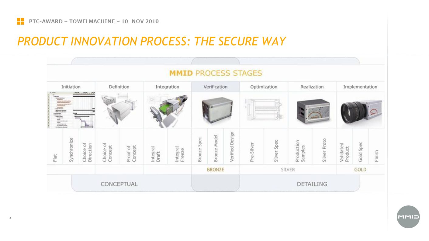 PTC-AWARD – TOWELMACHINE – 10 NOV 2010 5 PRODUCT INNOVATION PROCESS: THE SECURE WAY