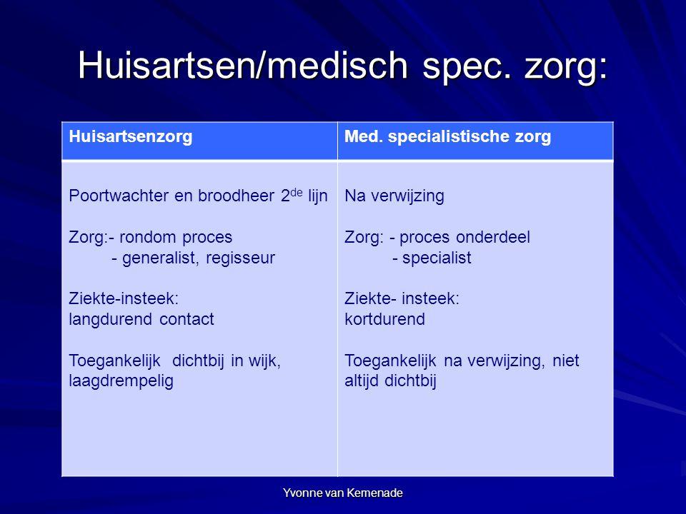 Yvonne van Kemenade Huisartsen/medisch spec. zorg: HuisartsenzorgMed. specialistische zorg Poortwachter en broodheer 2 de lijn Zorg:- rondom proces -