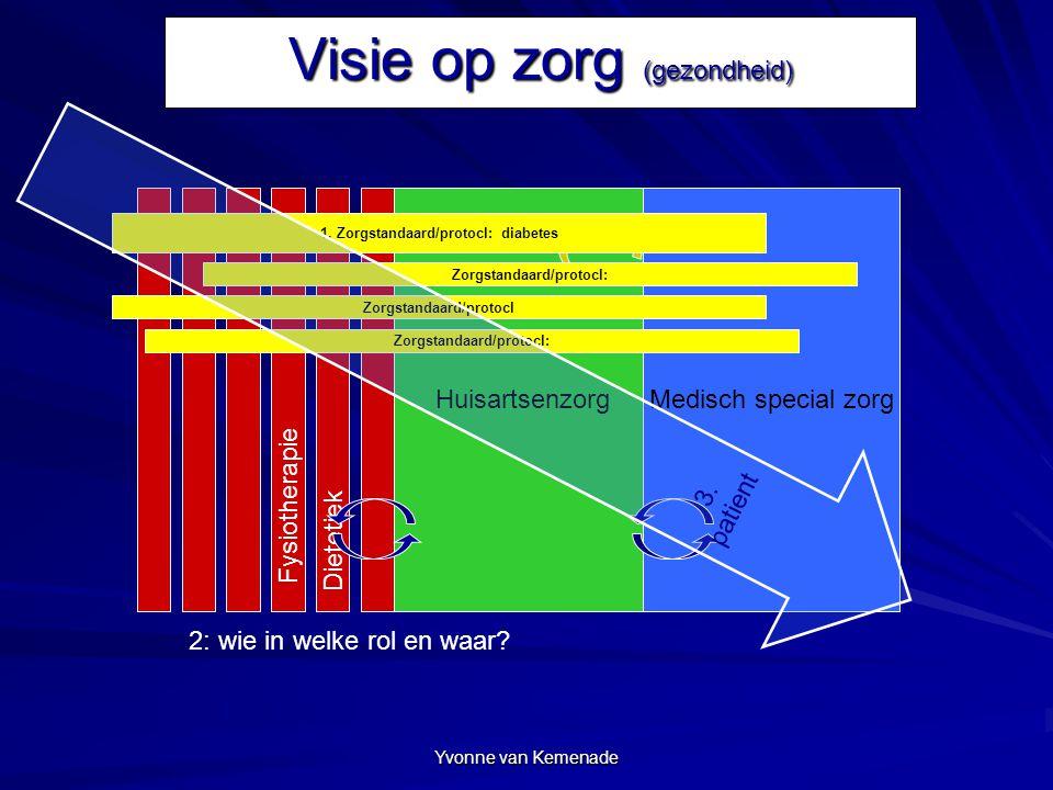 HuisartsenzorgMedisch special zorg Visie op zorg (gezondheid) Yvonne van Kemenade Fysiotherapie Dietetiek 1. Zorgstandaard/protocl: diabetes Zorgstand