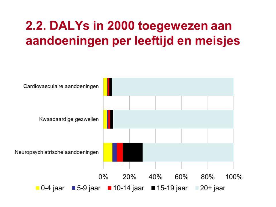 31 2.2. DALYs in 2000 toegewezen aan aandoeningen per leeftijd en meisjes