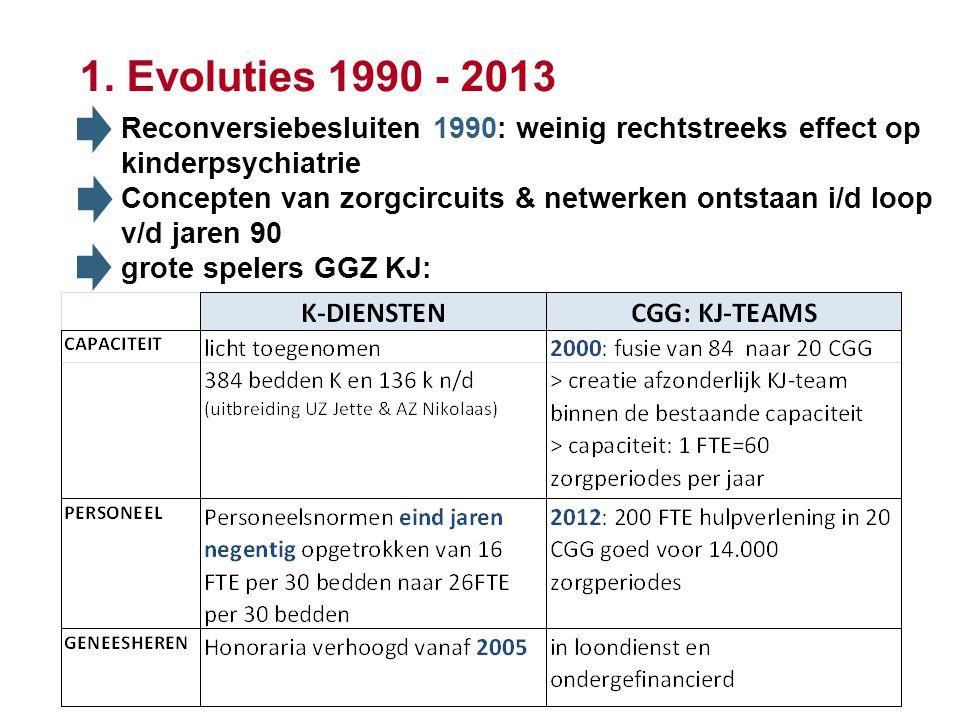 4 Reconversiebesluiten 1990: weinig rechtstreeks effect op kinderpsychiatrie Concepten van zorgcircuits & netwerken ontstaan i/d loop v/d jaren 90 grote spelers GGZ KJ: 1.