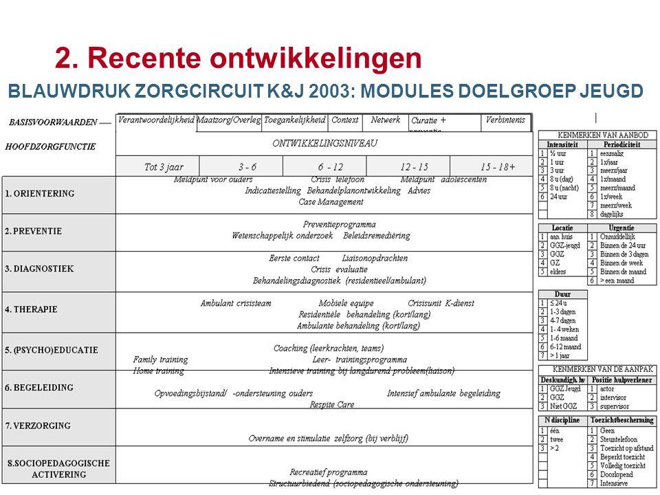 7 2. Recente ontwikkelingen BLAUWDRUK ZORGCIRCUIT K&J 2003: MODULES DOELGROEP JEUGD