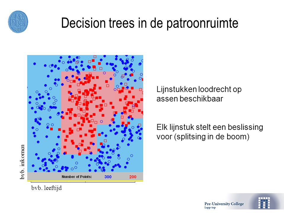 Decision trees in de patroonruimte bvb. leeftijdbvb. inkomen Lijnstukken loodrecht op assen beschikbaar Elk lijnstuk stelt een beslissing voor (splits