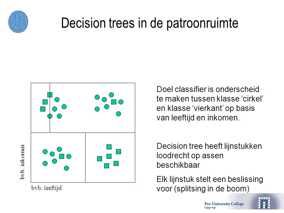 Decision trees in de patroonruimte bvb. leeftijdbvb. inkomen Doel classifier is onderscheid te maken tussen klasse 'cirkel' en klasse 'vierkant' op ba